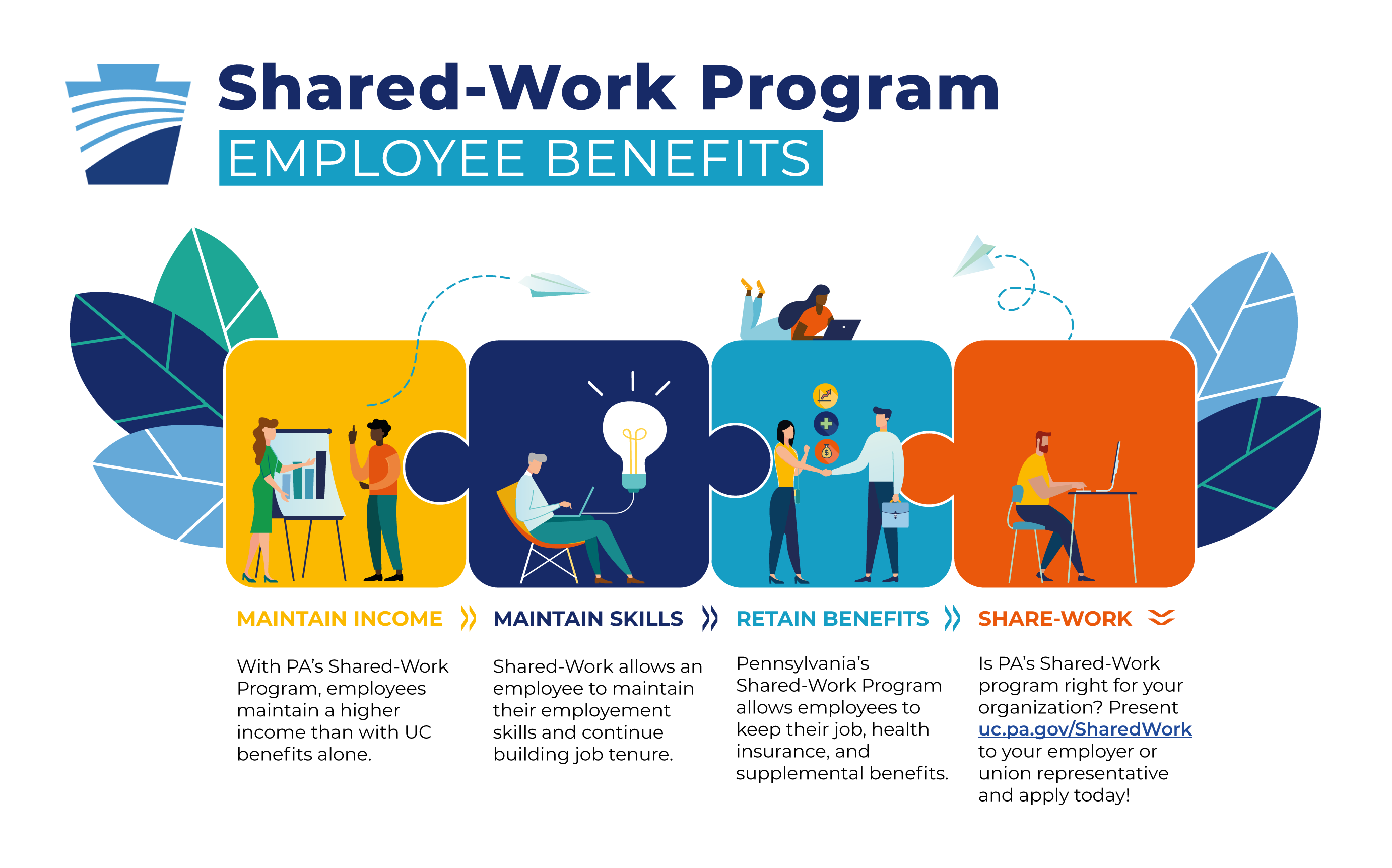 Graphic of Shared-work employee benefits, text included above