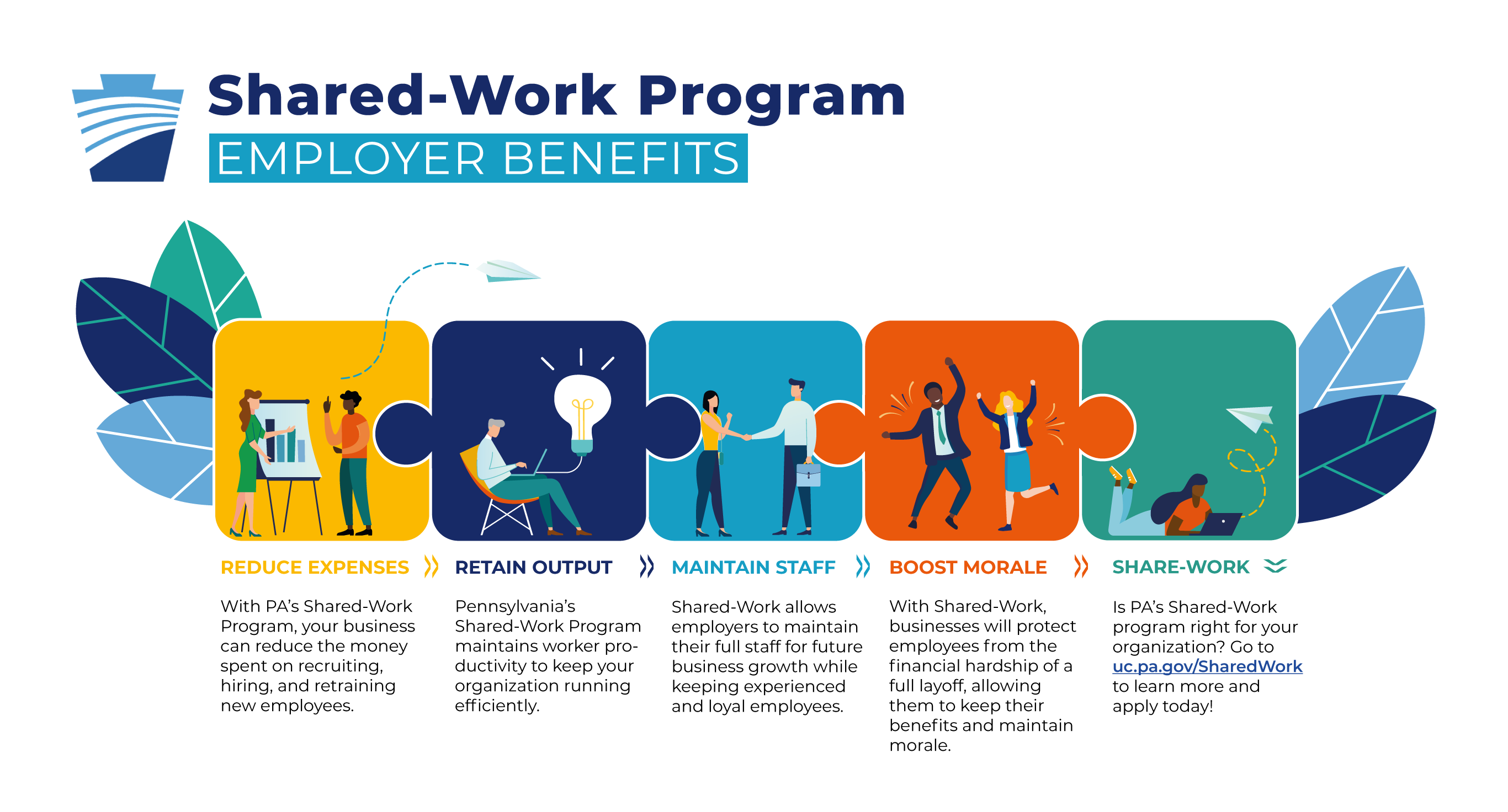 Graphic of Shared-Work Employer Benefits - text is included above image